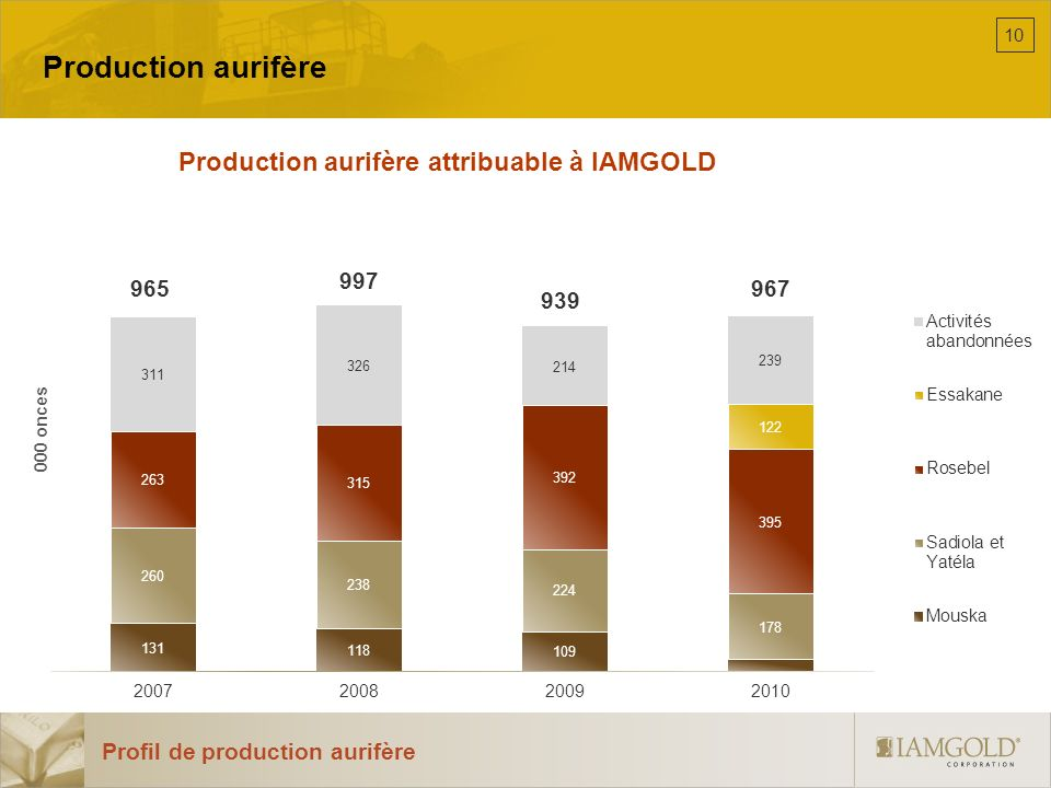 Production aurifère attribuable à IAMGOLD
