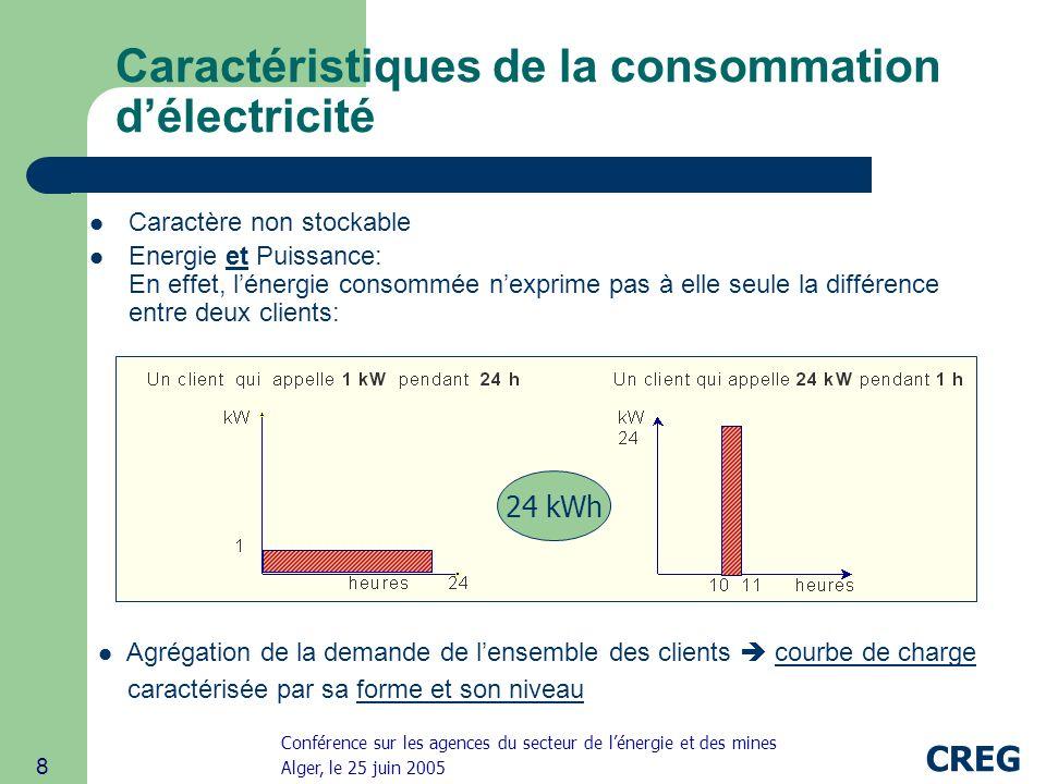 Caractéristiques de la consommation d'électricité