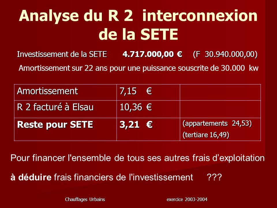 Analyse du R 2 interconnexion de la SETE