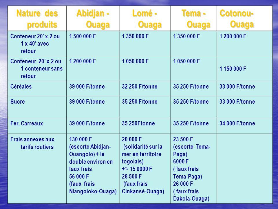 Nature des produits Abidjan - Ouaga Lomé - Ouaga Tema - Ouaga
