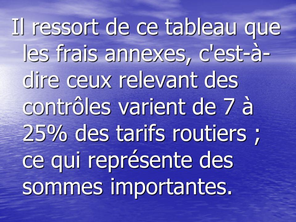 Il ressort de ce tableau que les frais annexes, c est-à-dire ceux relevant des contrôles varient de 7 à 25% des tarifs routiers ; ce qui représente des sommes importantes.