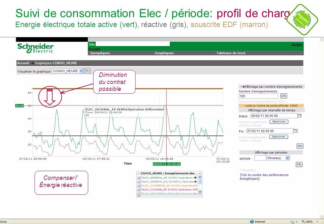 Suivi de consommation Elec / période: profil de charge Energie électrique totale active (vert), réactive (gris), souscrite EDF (marron)
