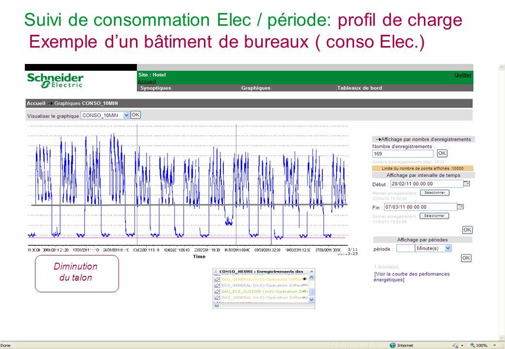 Suivi de consommation Elec / période: profil de charge Exemple d'un bâtiment de bureaux ( conso Elec.)