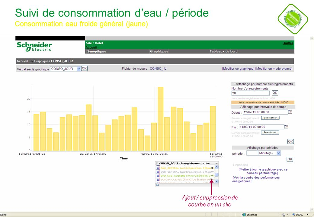 Suivi de consommation d'eau / période Consommation eau froide général (jaune)