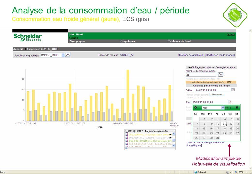 Analyse de la consommation d'eau / période Consommation eau froide général (jaune), ECS (gris)