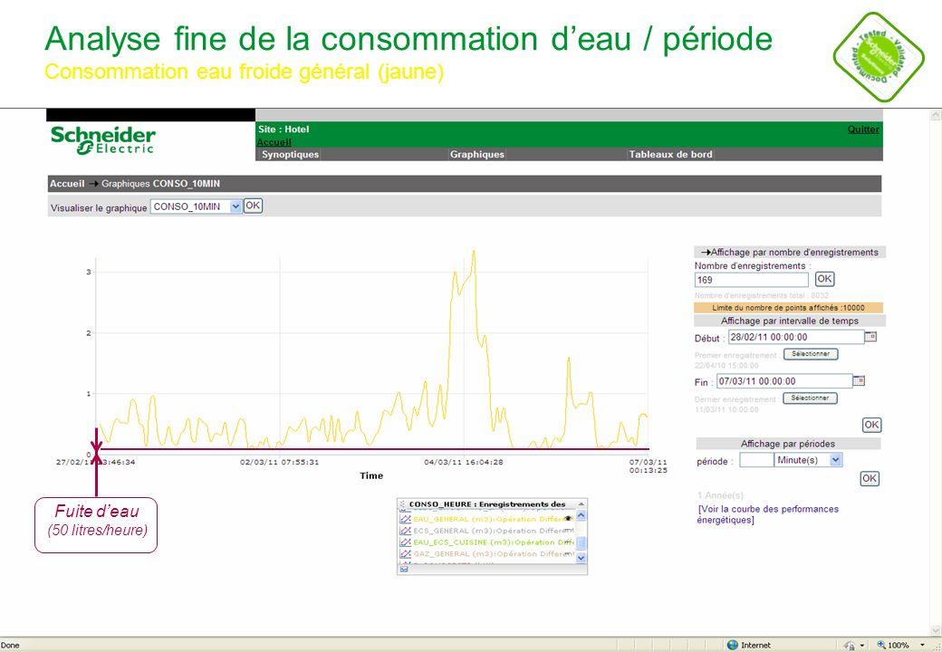 Analyse fine de la consommation d'eau / période Consommation eau froide général (jaune)
