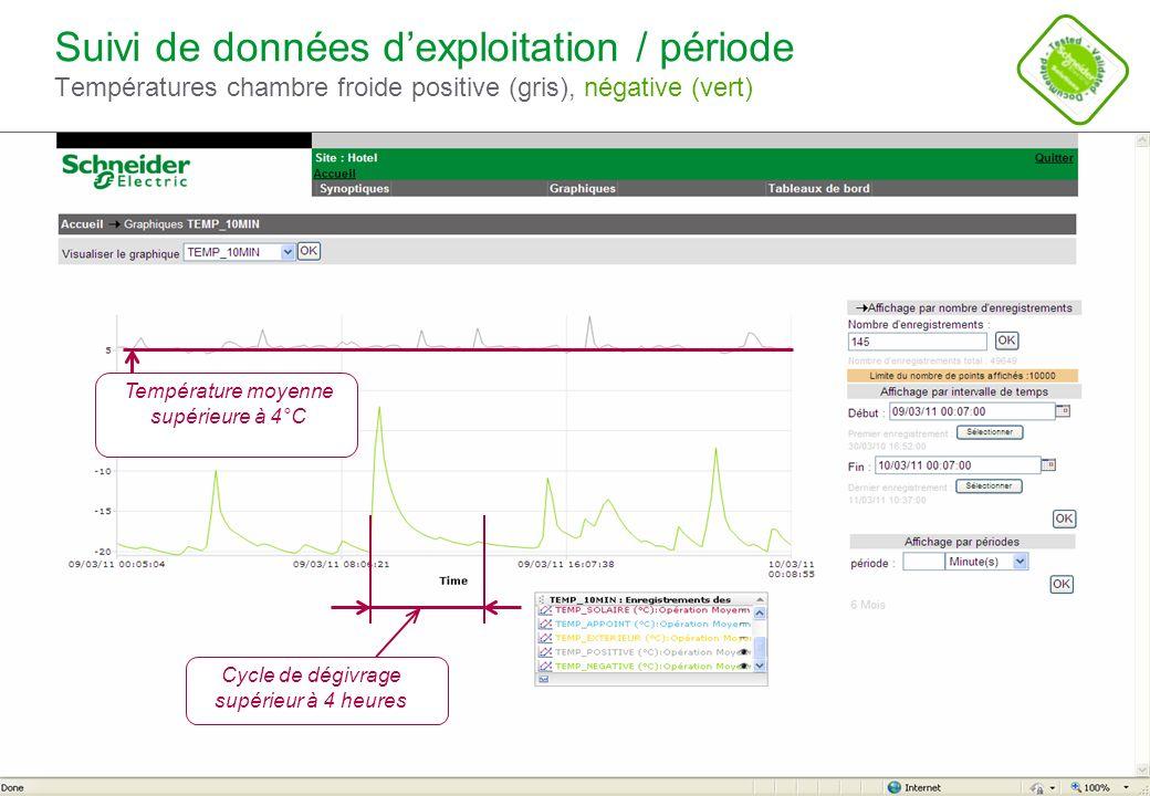 Suivi de données d'exploitation / période Températures chambre froide positive (gris), négative (vert)