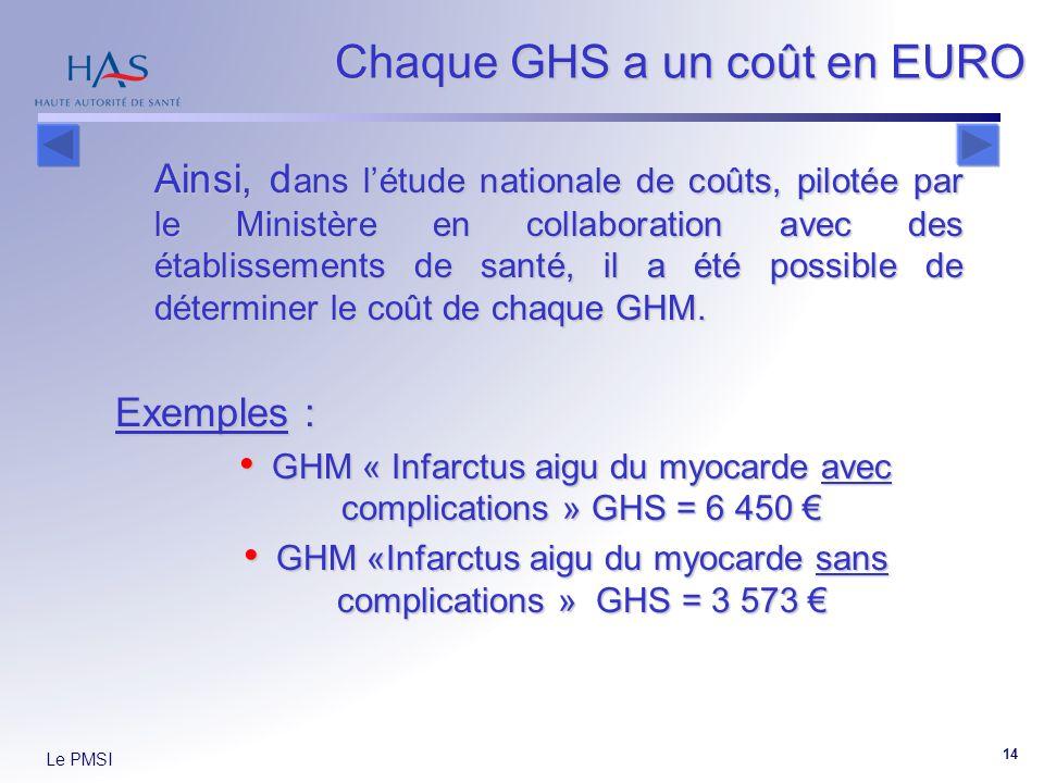 Chaque GHS a un coût en EURO