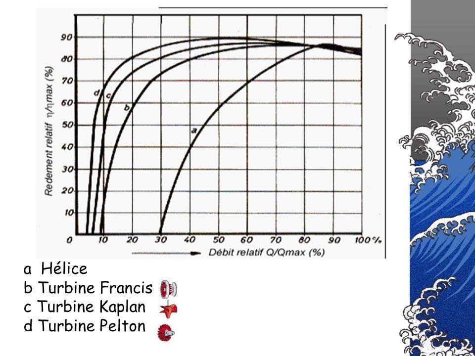 a Hélice b Turbine Francis c Turbine Kaplan d Turbine Pelton