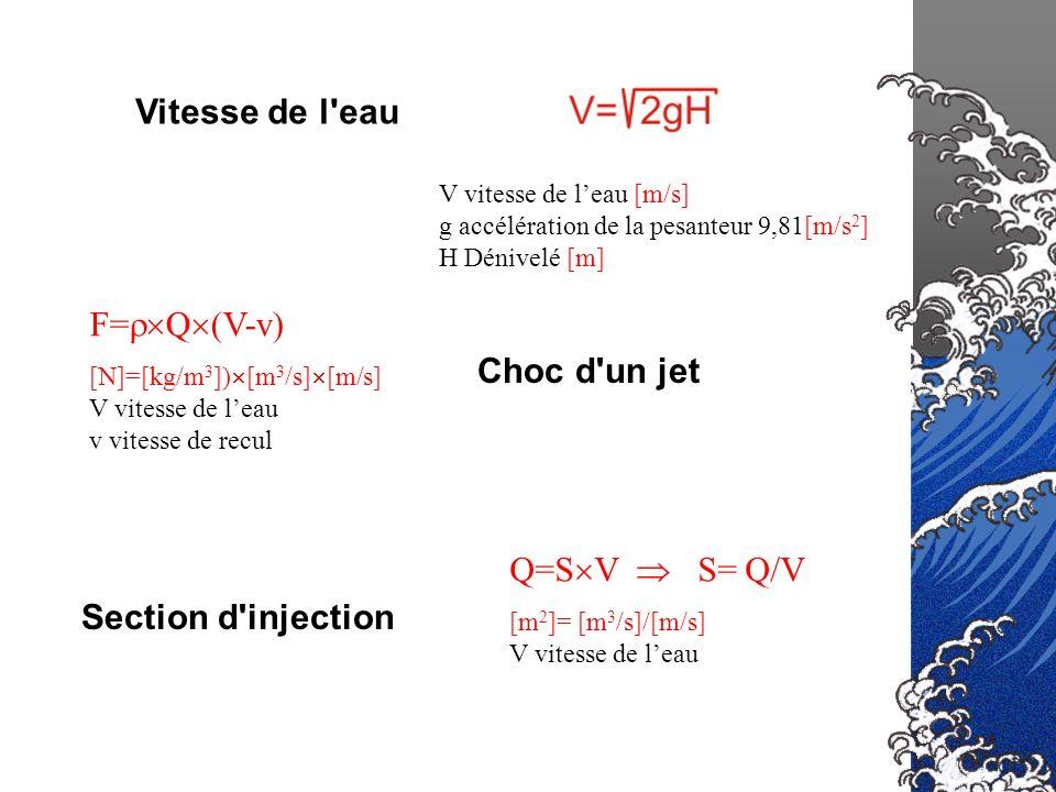 Vitesse de l eau F=Q(V-v) Choc d un jet Q=SV  S= Q/V