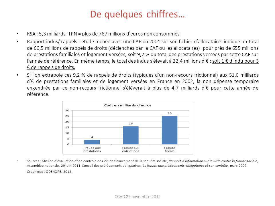 De quelques chiffres…RSA : 5,3 milliards. TPN = plus de 767 millions d'euros non consommés.
