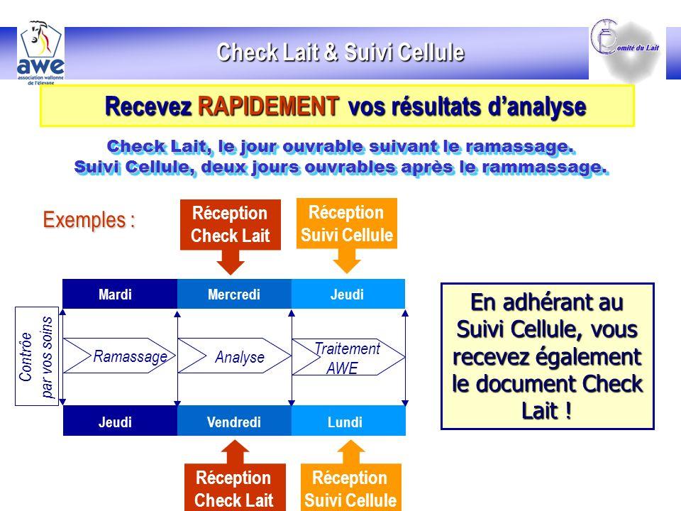 Check Lait & Suivi Cellule Recevez RAPIDEMENT vos résultats d'analyse