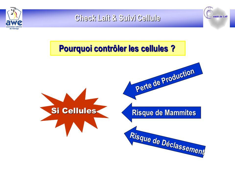 Check Lait & Suivi Cellule Risque de Déclassement