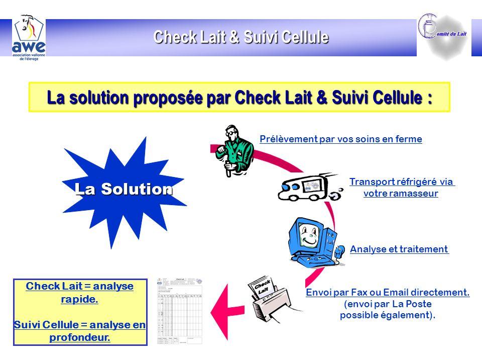 La solution proposée par Check Lait & Suivi Cellule :