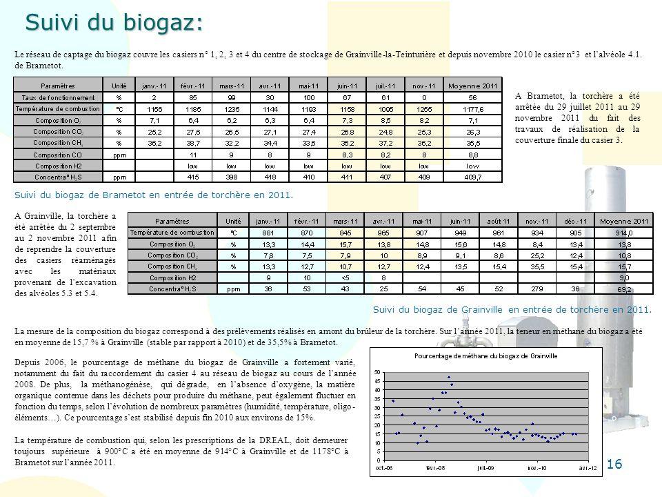 Suivi du biogaz: