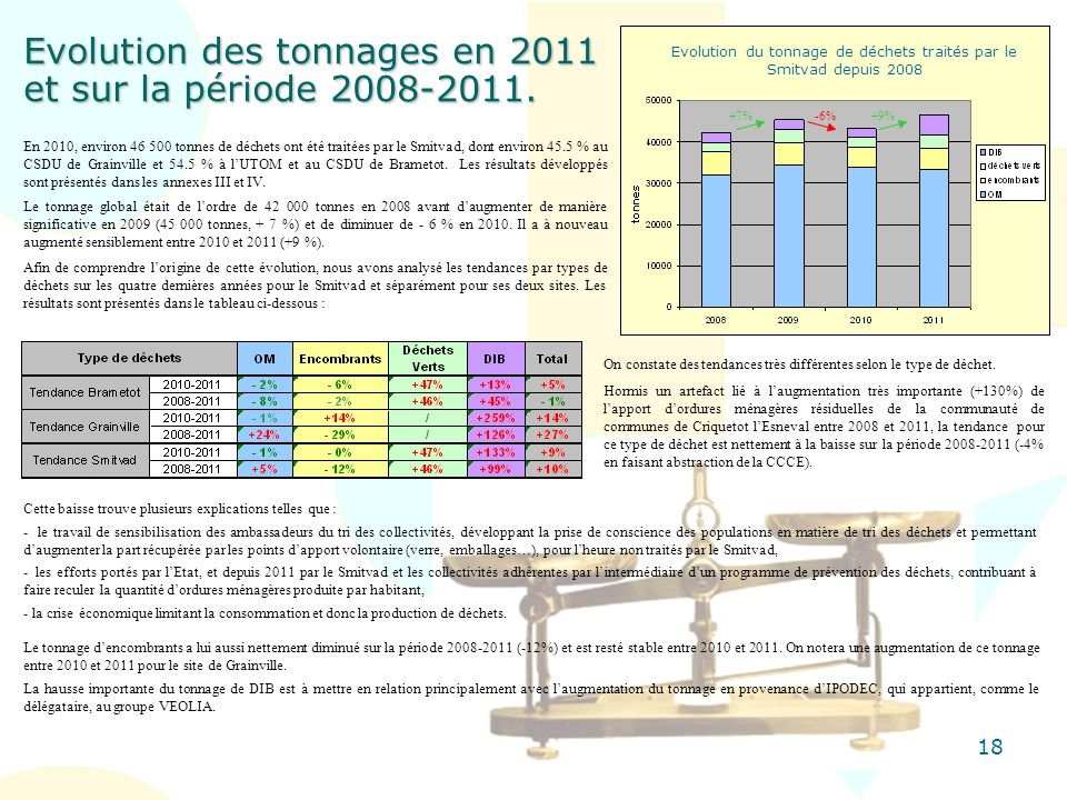 Evolution des tonnages en 2011 et sur la période 2008-2011.