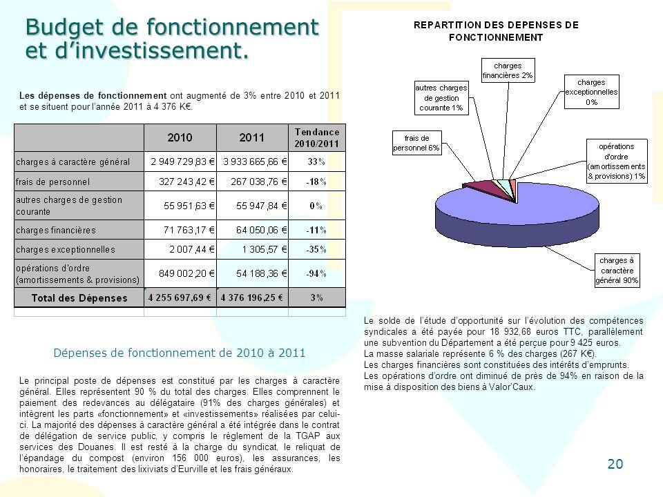 Dépenses de fonctionnement de 2010 à 2011
