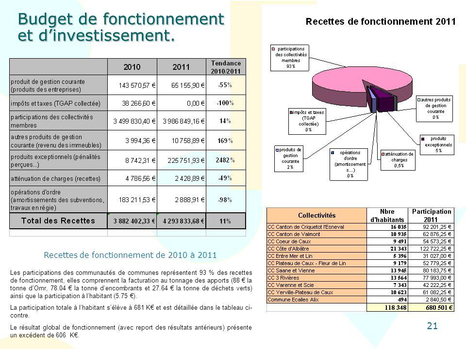 Recettes de fonctionnement de 2010 à 2011