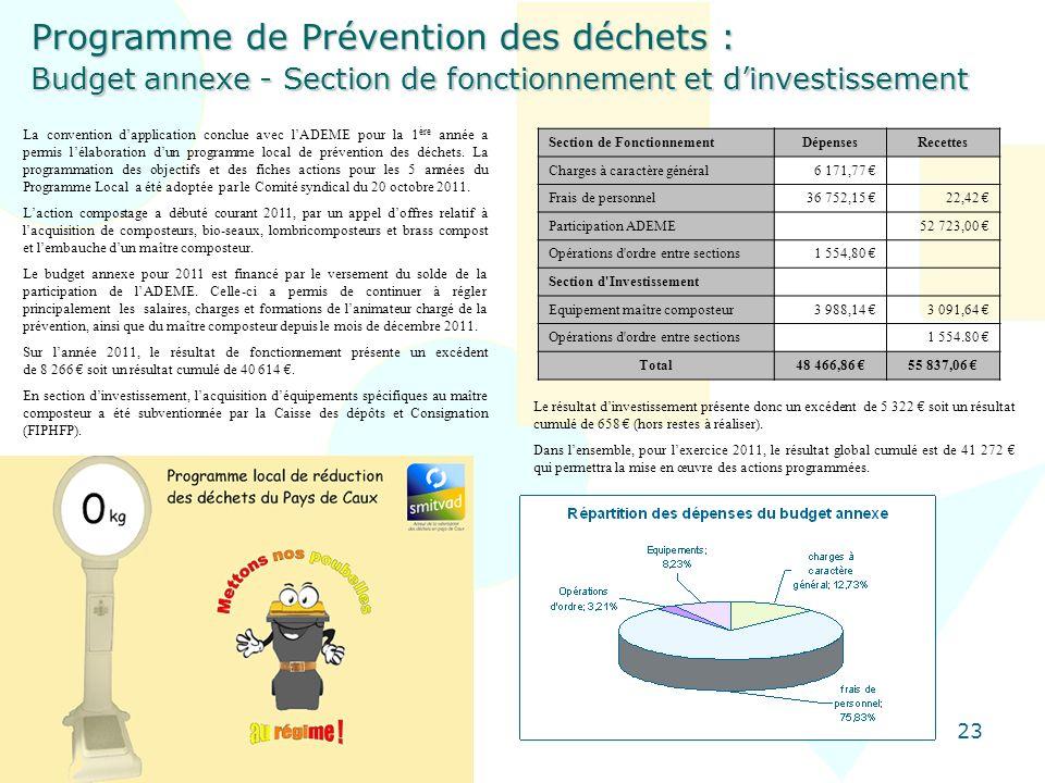 Programme de Prévention des déchets : Budget annexe - Section de fonctionnement et d'investissement
