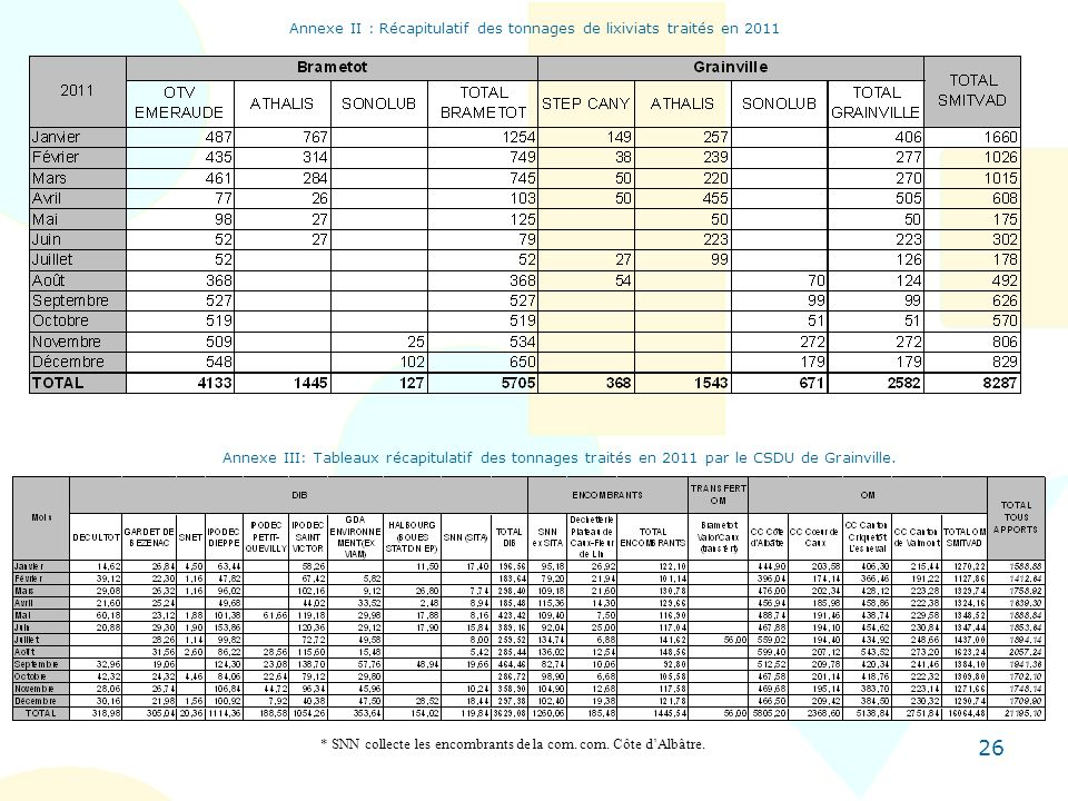 Annexe II : Récapitulatif des tonnages de lixiviats traités en 2011