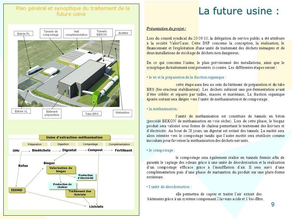 Plan général et synoptique du traitement de la future usine