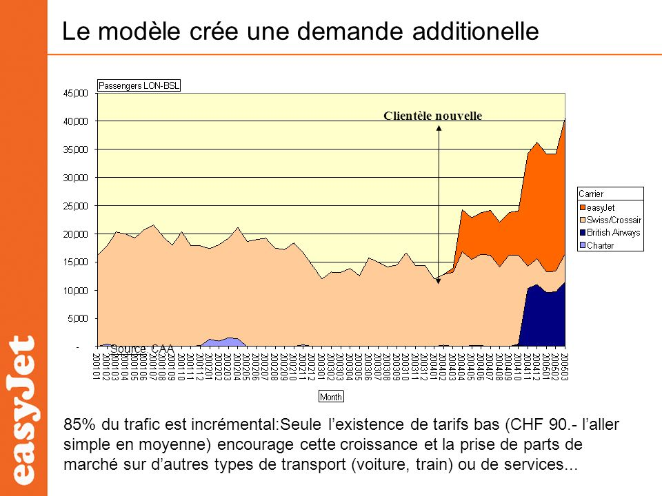 Le modèle crée une demande additionelle