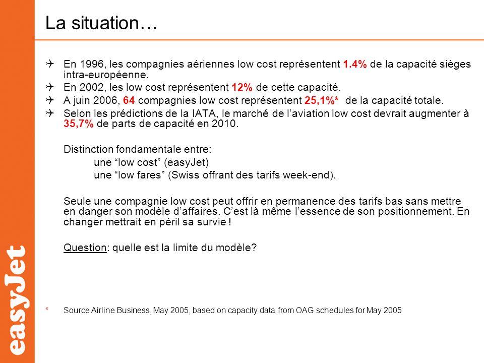 La situation… En 1996, les compagnies aériennes low cost représentent 1.4% de la capacité sièges intra-européenne.