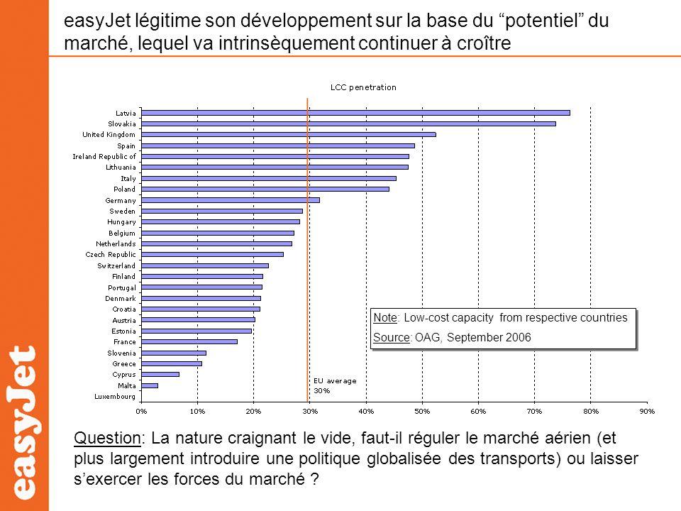 easyJet légitime son développement sur la base du potentiel du marché, lequel va intrinsèquement continuer à croître