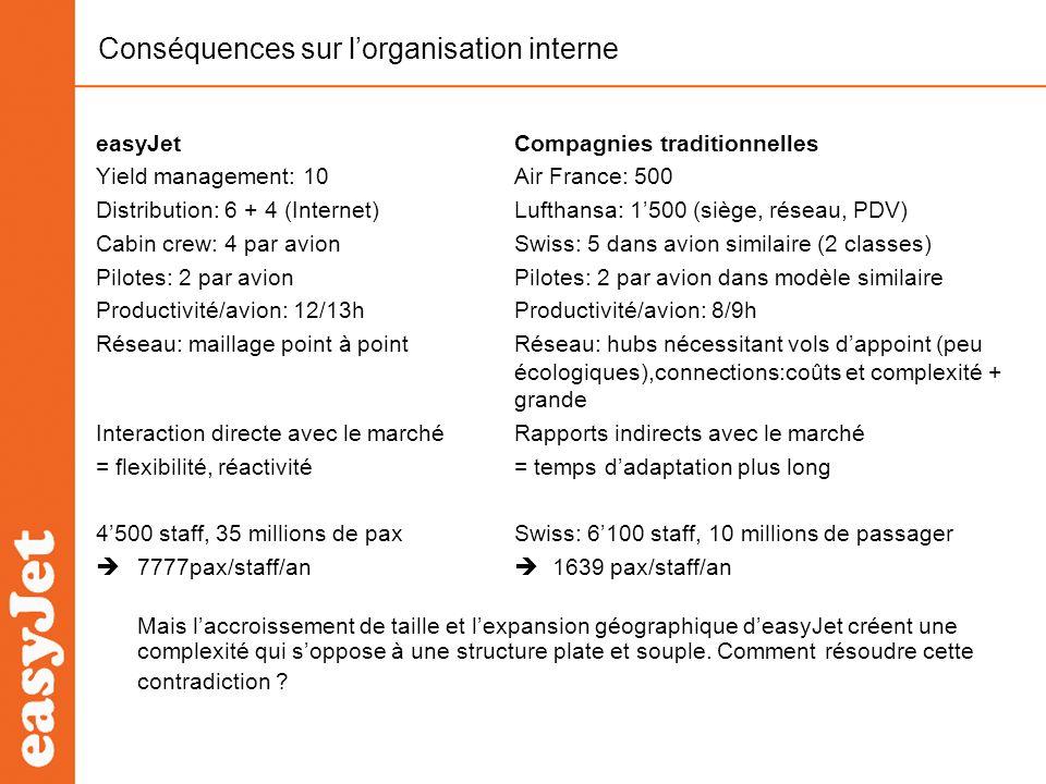 Conséquences sur l'organisation interne