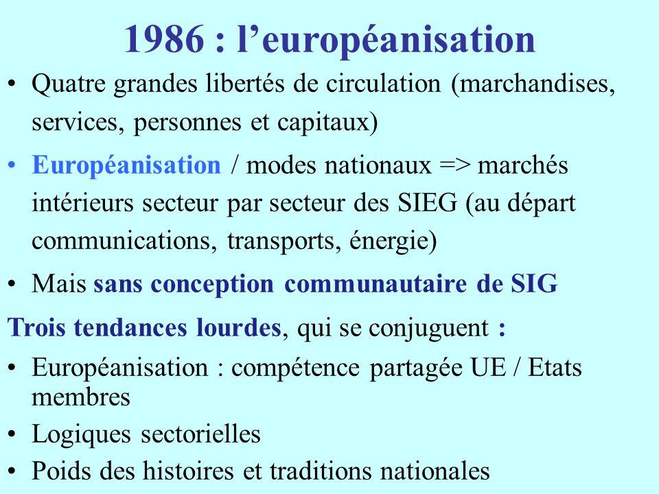 1986 : l'européanisation Quatre grandes libertés de circulation (marchandises, services, personnes et capitaux)