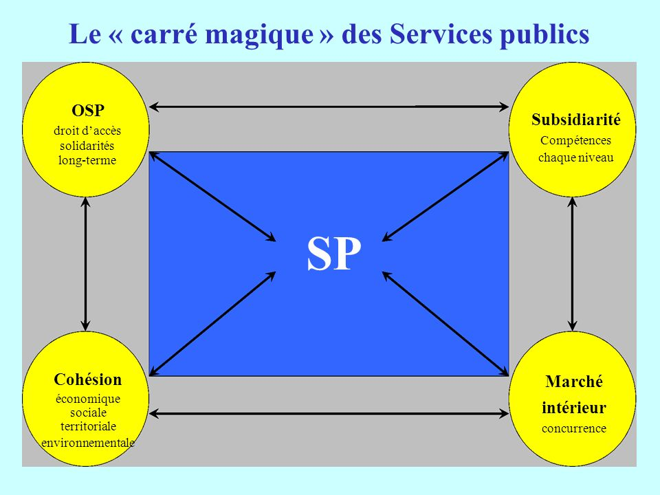 Le « carré magique » des Services publics