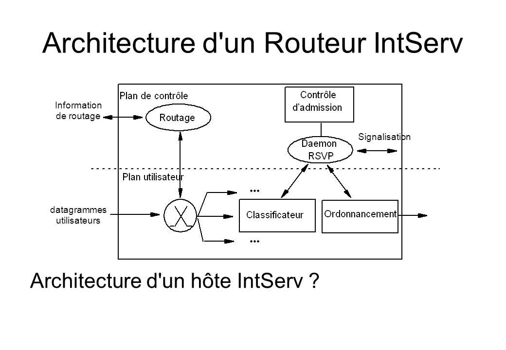 Architecture d un Routeur IntServ