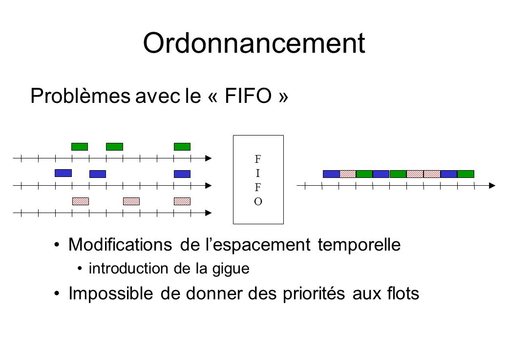 Ordonnancement Problèmes avec le « FIFO »