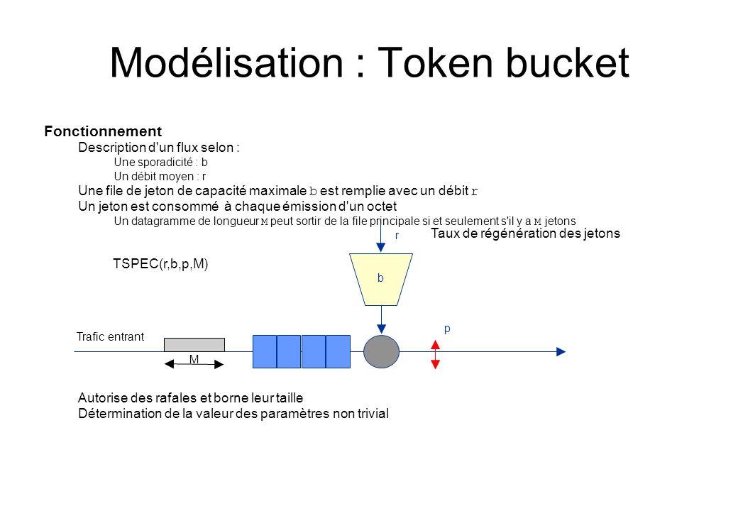 Modélisation : Token bucket