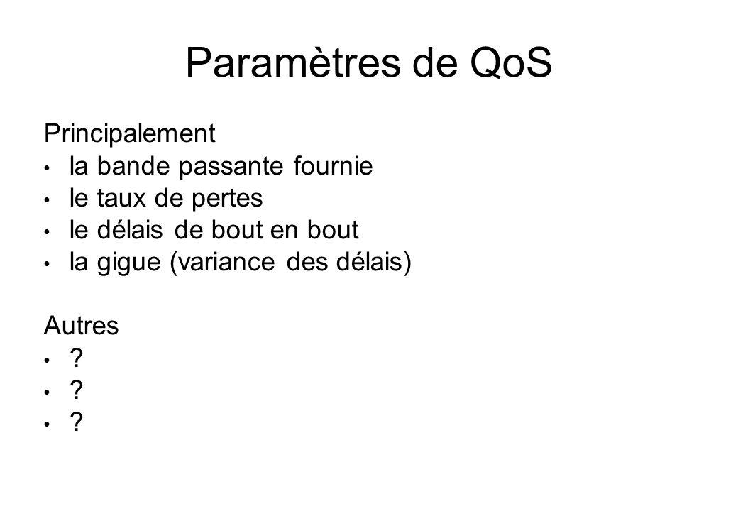 Paramètres de QoS Principalement la bande passante fournie