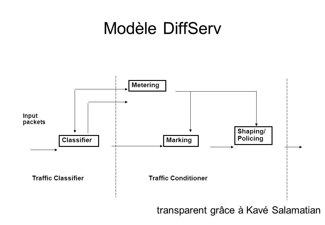 Modèle DiffServ transparent grâce à Kavé Salamatian Metering