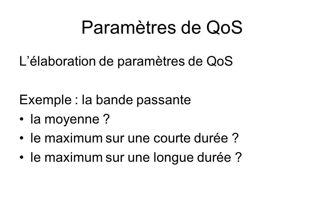 Paramètres de QoS L'élaboration de paramètres de QoS
