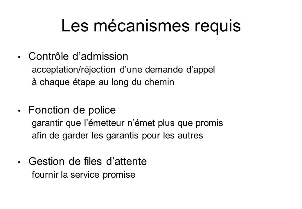 Les mécanismes requis Contrôle d'admission Fonction de police