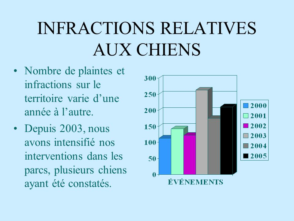 INFRACTIONS RELATIVES AUX CHIENS