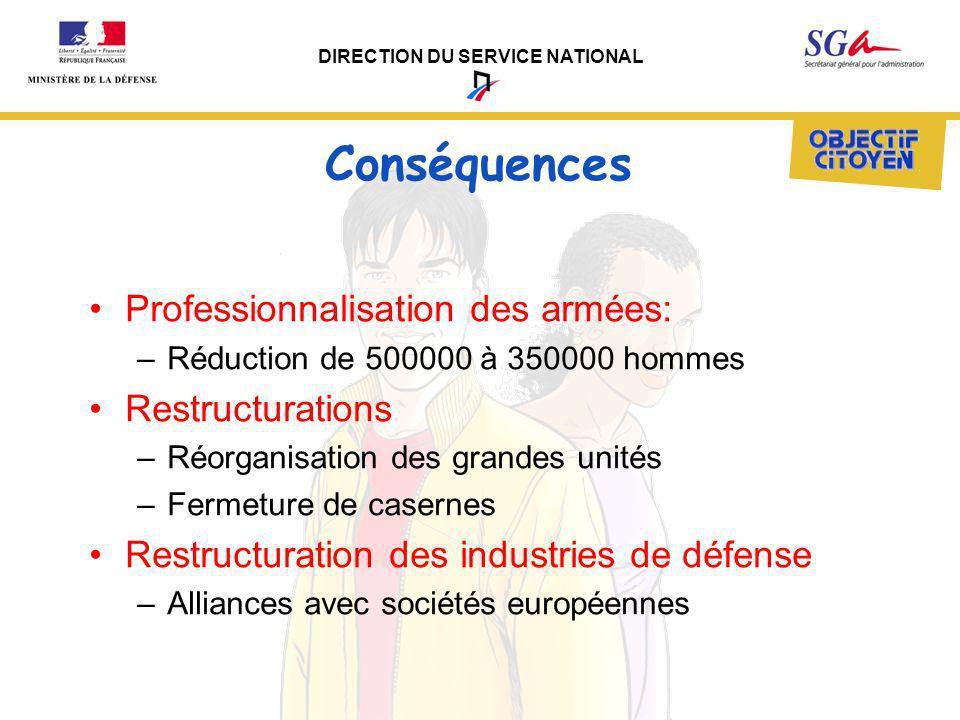 Conséquences Professionnalisation des armées: Restructurations