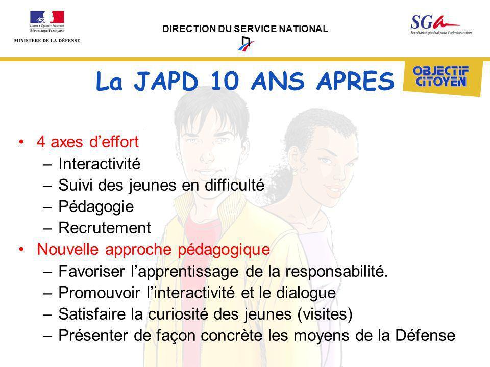 La JAPD 10 ANS APRES 4 axes d'effort Interactivité