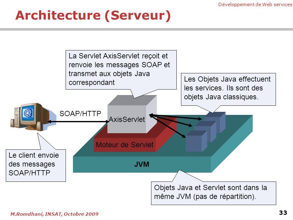 Architecture (Serveur)