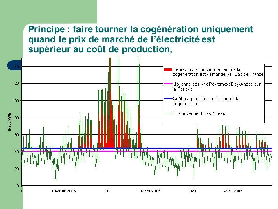 Principe : faire tourner la cogénération uniquement quand le prix de marché de l'électricité est supérieur au coût de production,