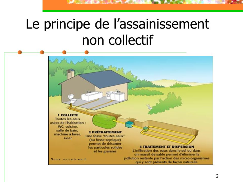 Le principe de l'assainissement non collectif