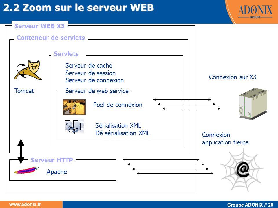2.2 Zoom sur le serveur WEB Serveur WEB X3 Conteneur de servlets