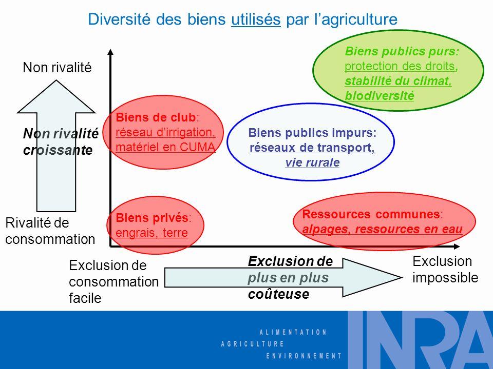 Diversité des biens utilisés par l'agriculture