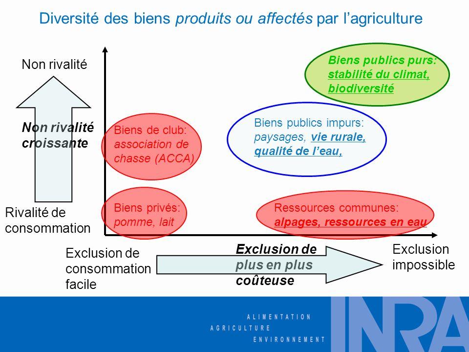Diversité des biens produits ou affectés par l'agriculture