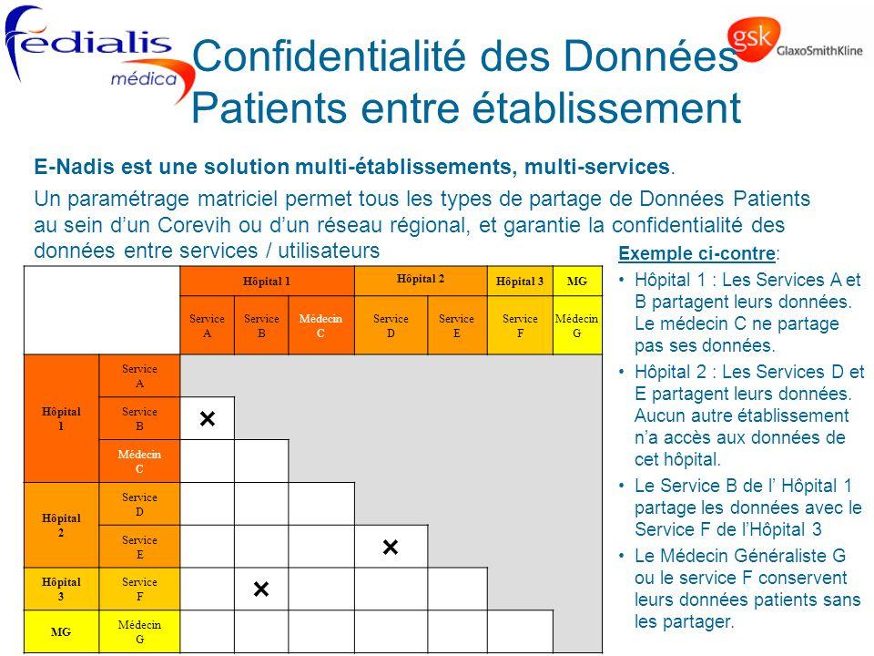 Confidentialité des Données Patients entre établissement