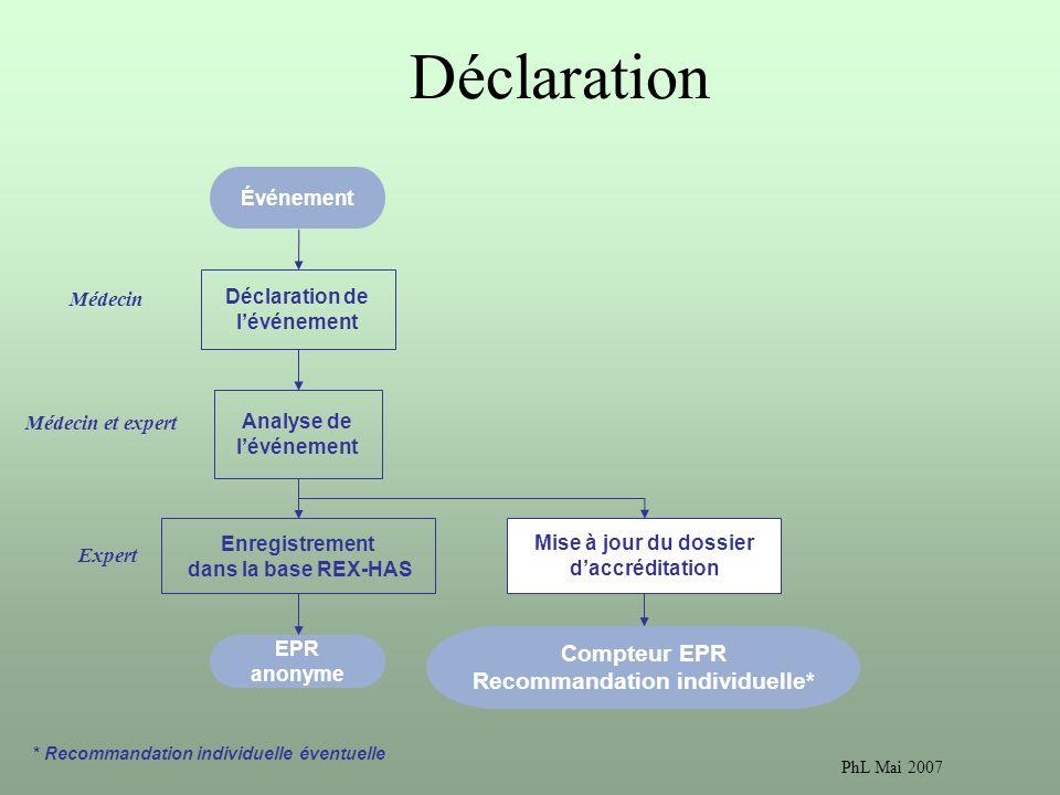 Déclaration Compteur EPR Recommandation individuelle* Événement