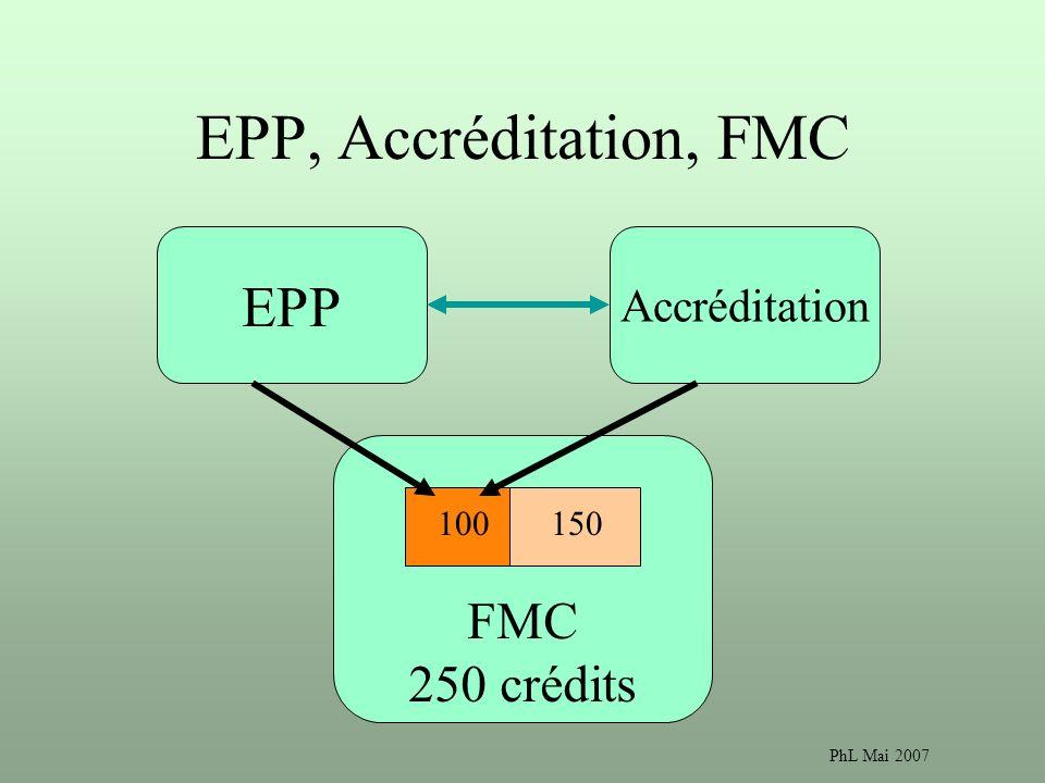 EPP, Accréditation, FMC EPP FMC 250 crédits Accréditation 100 150